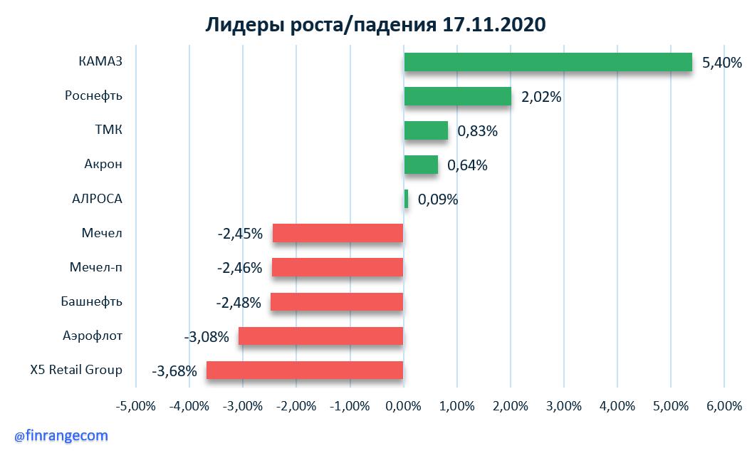 МТС, Совкомфлот, Газпром нефть, Роснефть