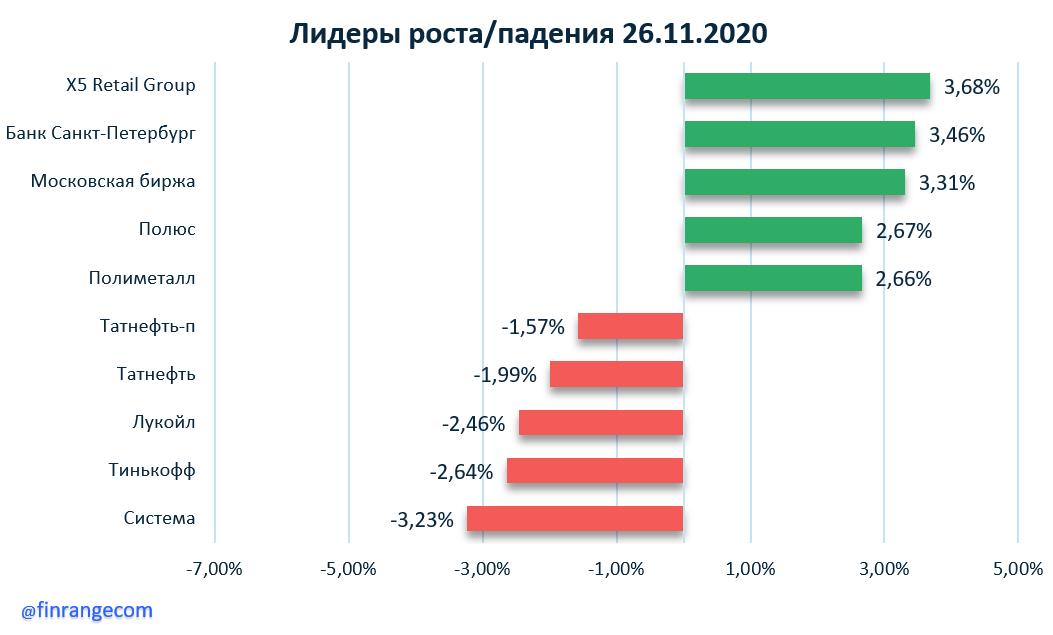 РусГидро, X5 Retail Group, Банк Санкт-Петербург