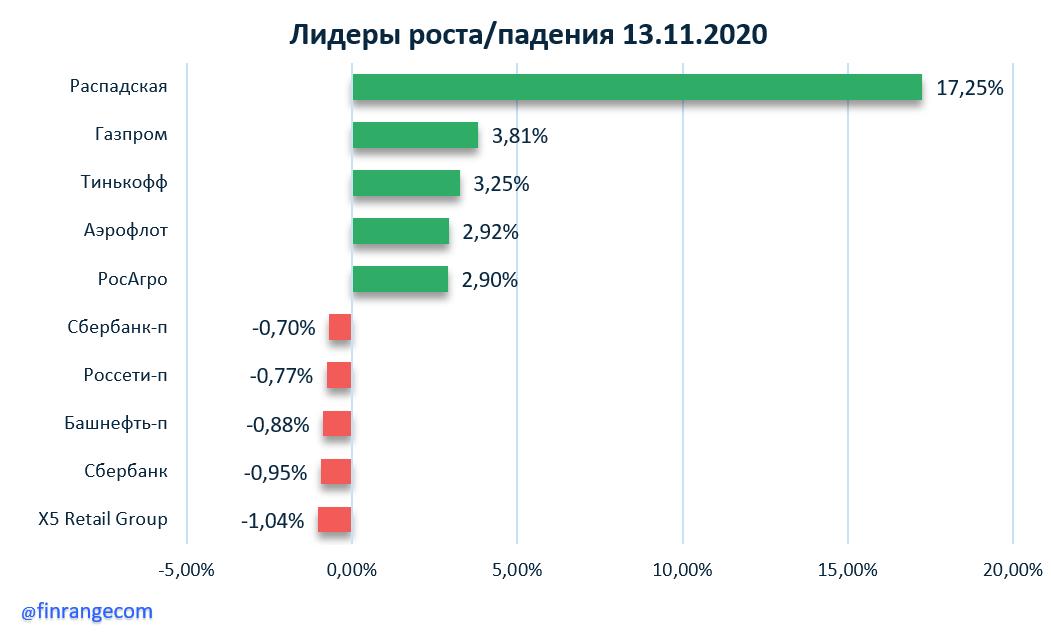 Роснефть, Интер РАО, Система, Распадская