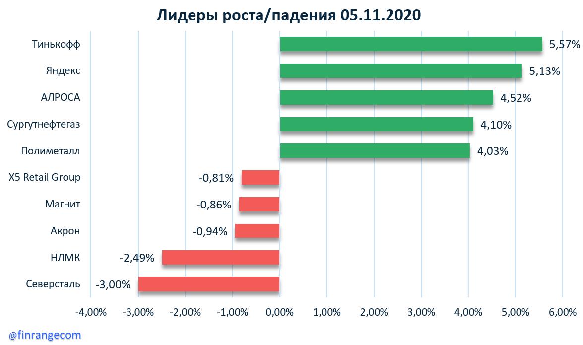 Аэрофлот, ВТБ, Московская биржа