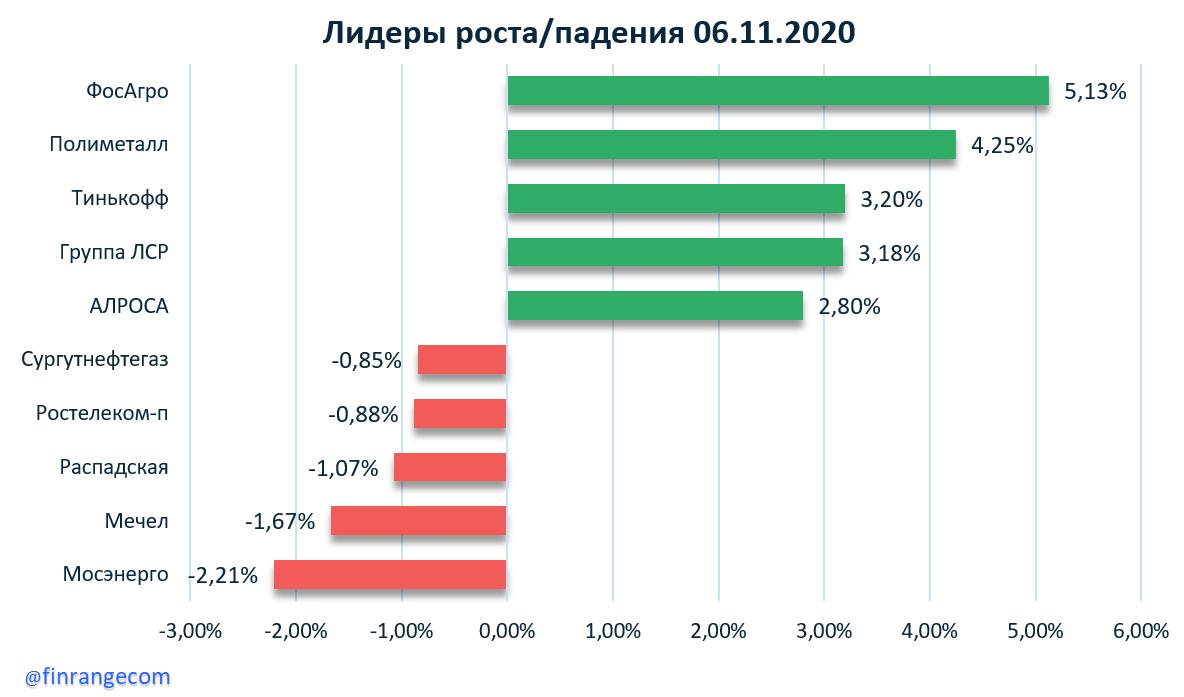 ФосАгро, Газпром, Татнефть