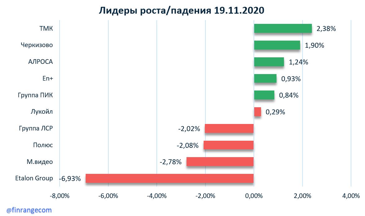 Газпром нефть, Мечел, Qiwi, ММК