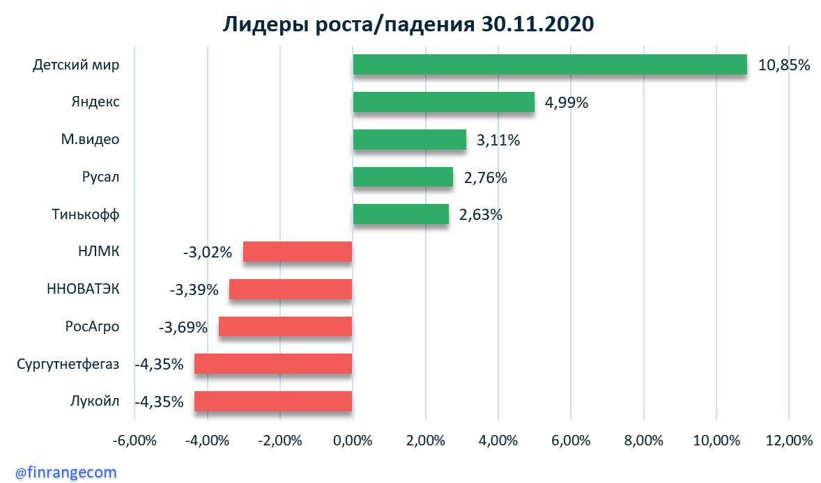 Газпром, Детский мир, Акрон, Северсталь