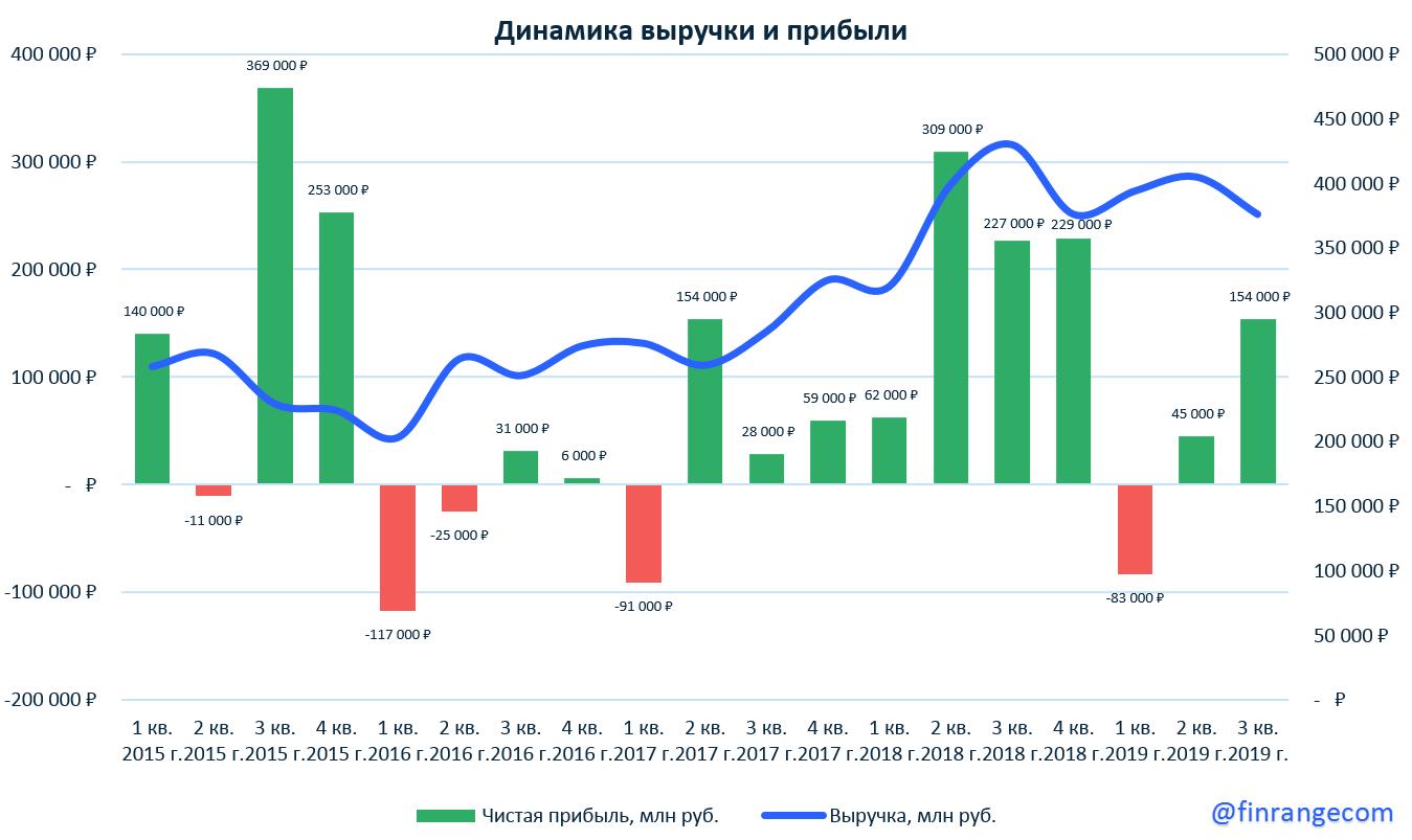Сургутнефтегаз: финансовые результаты за 9 мес. 2019 г. по РСБУ