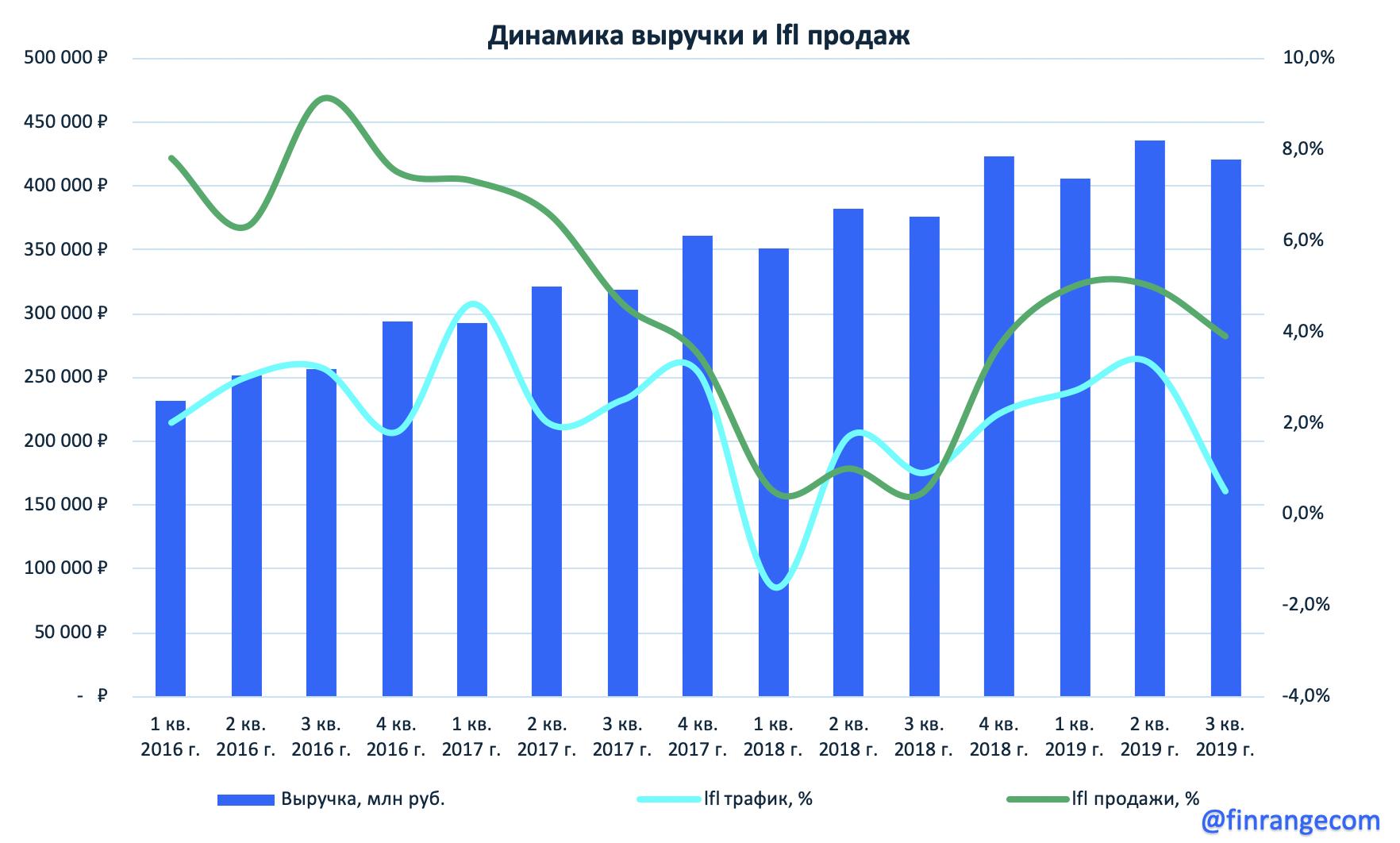 X5: операционные результаты за III кв. 2019 г. Темпы роста выручки замедляются