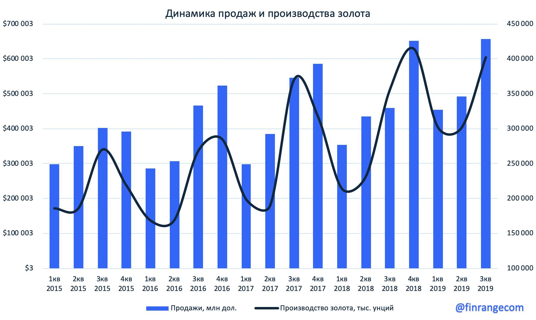 Полиметалл: операционные результаты за III кв. 2019 г. Кызыл делает вещи