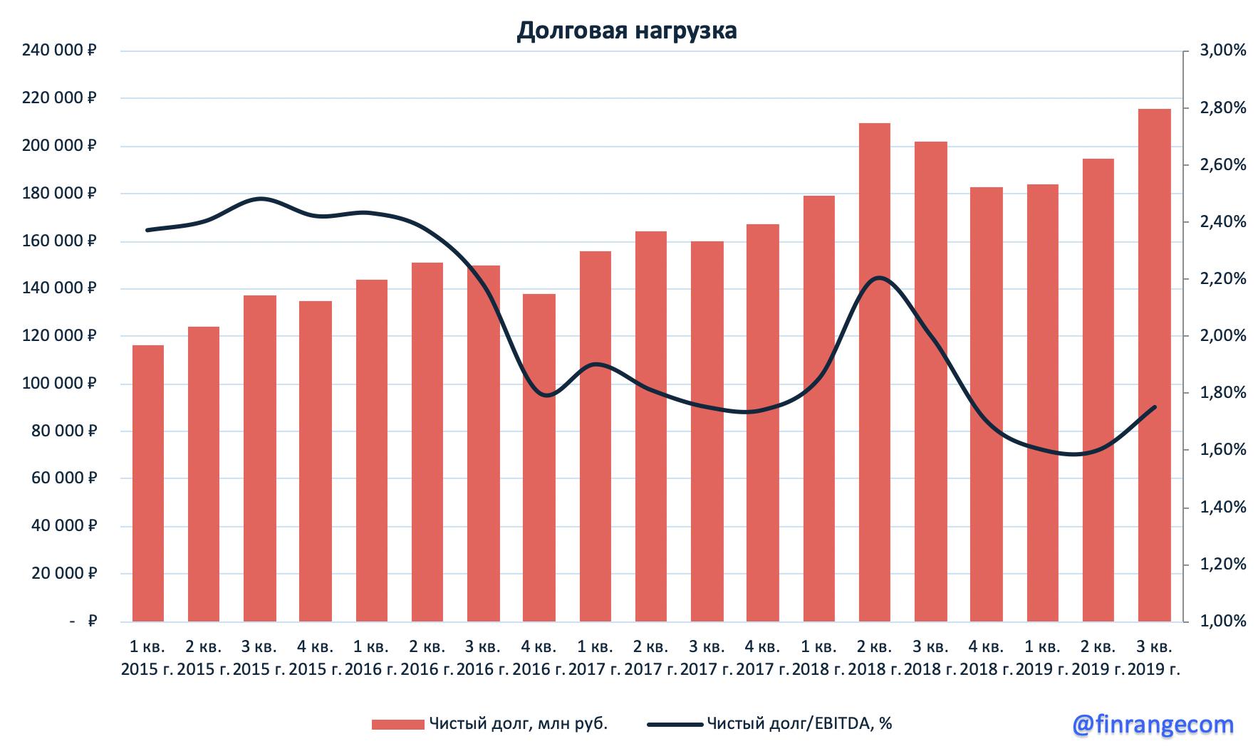 X5 Retail Group: финансовые результаты за III кв. 2019 г. Прибыль упала в 3,6 раз, но акции выросли.