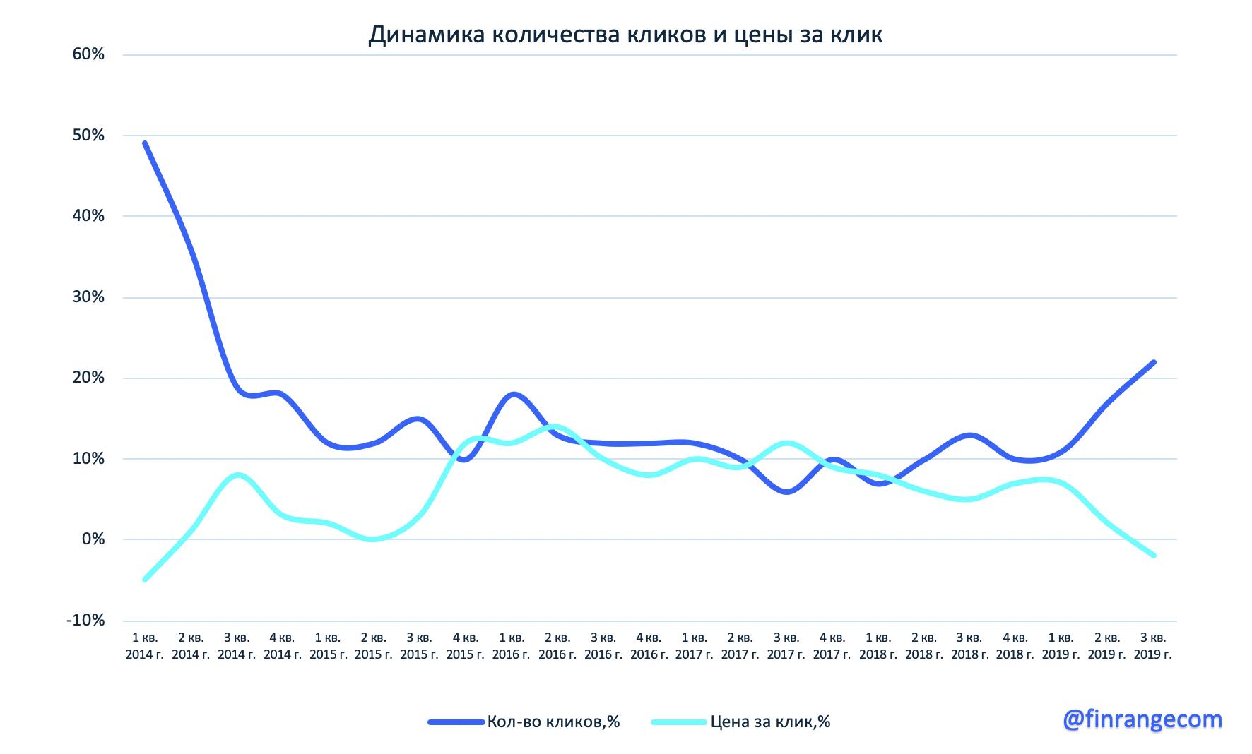 Яндекс: финансовые результаты за III кв. 2019 г. Оффлайн бизнес продолжает вносить всё больший вклад