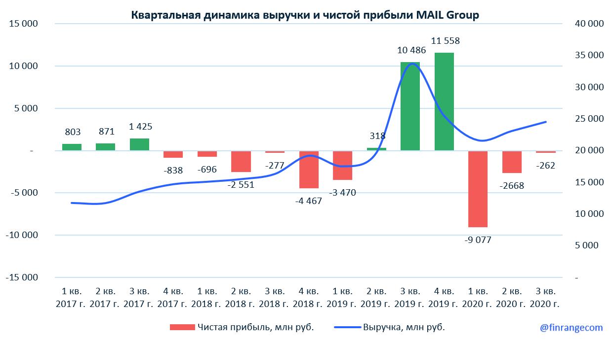 Финансовые результаты MAIL Group за III кв. 2020 г. по МСФО. Расхождение в данных