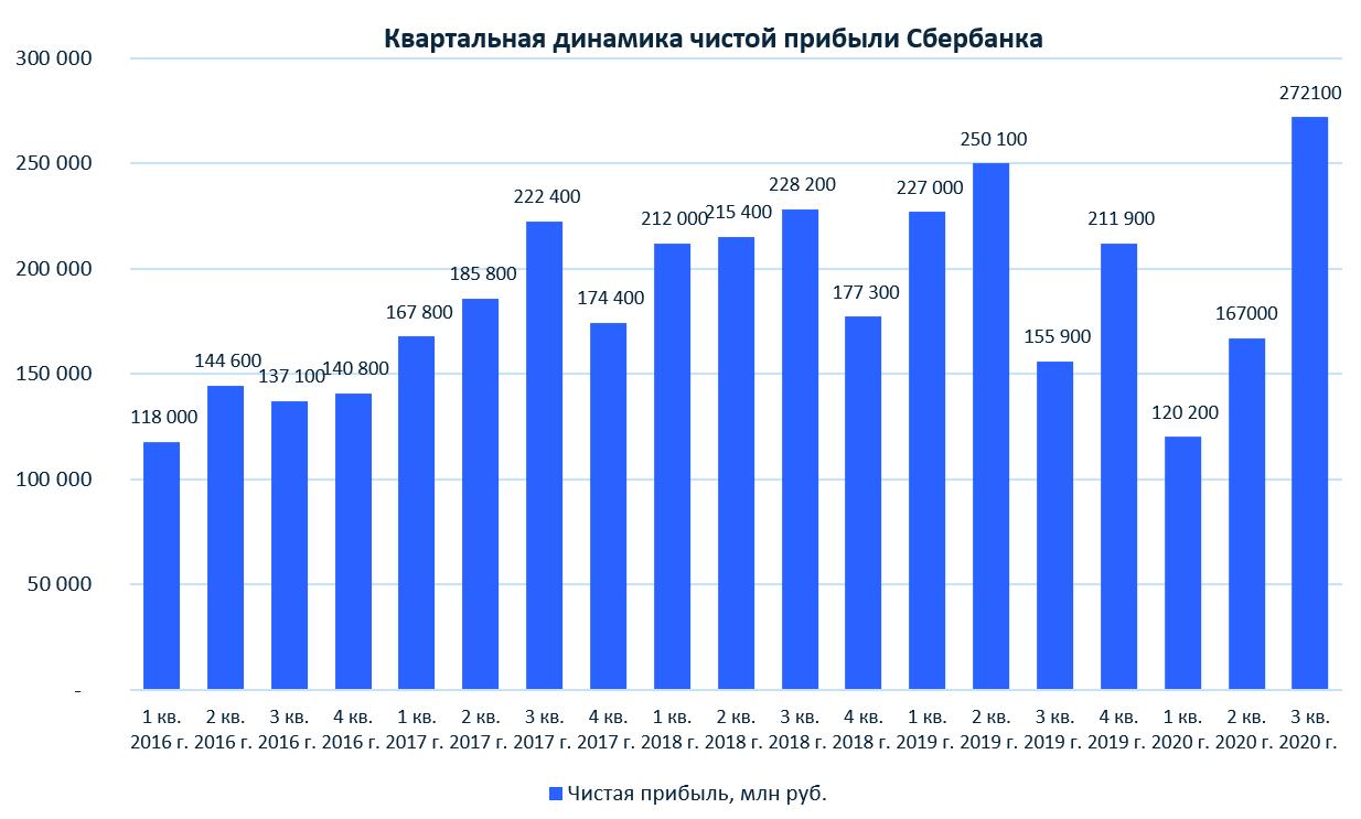 Сбербанк: финансовые результаты за III кв. 2020 г. по МСФО. Прогнозные дивиденды