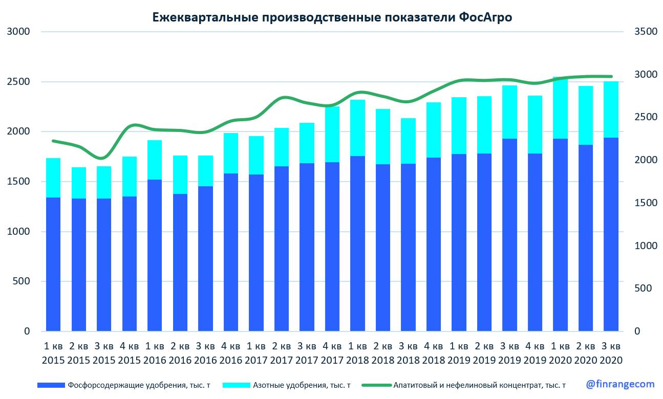 ФосАгро: операционные результаты за III кв. 2020 г. Рост год к году сохраняется