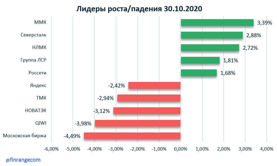 Энел Россия, Московская биржа