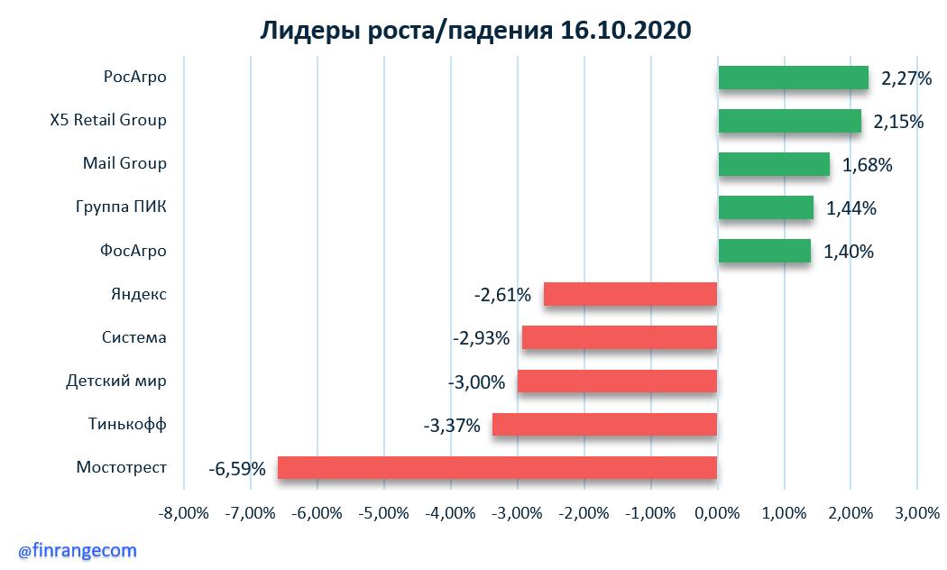 АЛРОСА, Тинькофф, Яндекс, МТС, Акрон, Русал