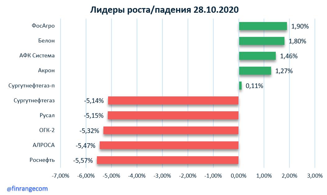 Яндекс, НОВАТЭК, Сургутнефтегаз, Сбербанк