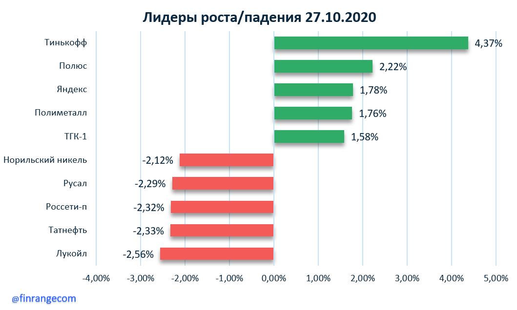 X5 Retail Group, НОВАТЭК, М.Видео, Норильский никель, Селигдар