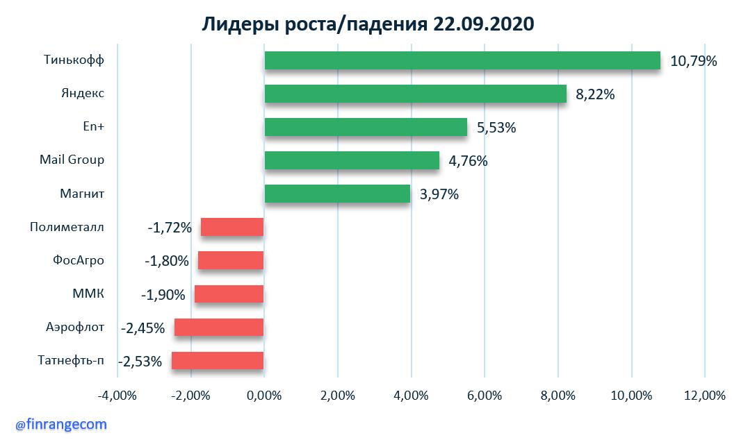 Рынок акций сегодня: Тинькофф, Яндекс, Сбербанк, Mail Group, Аэрофлот, Норникель