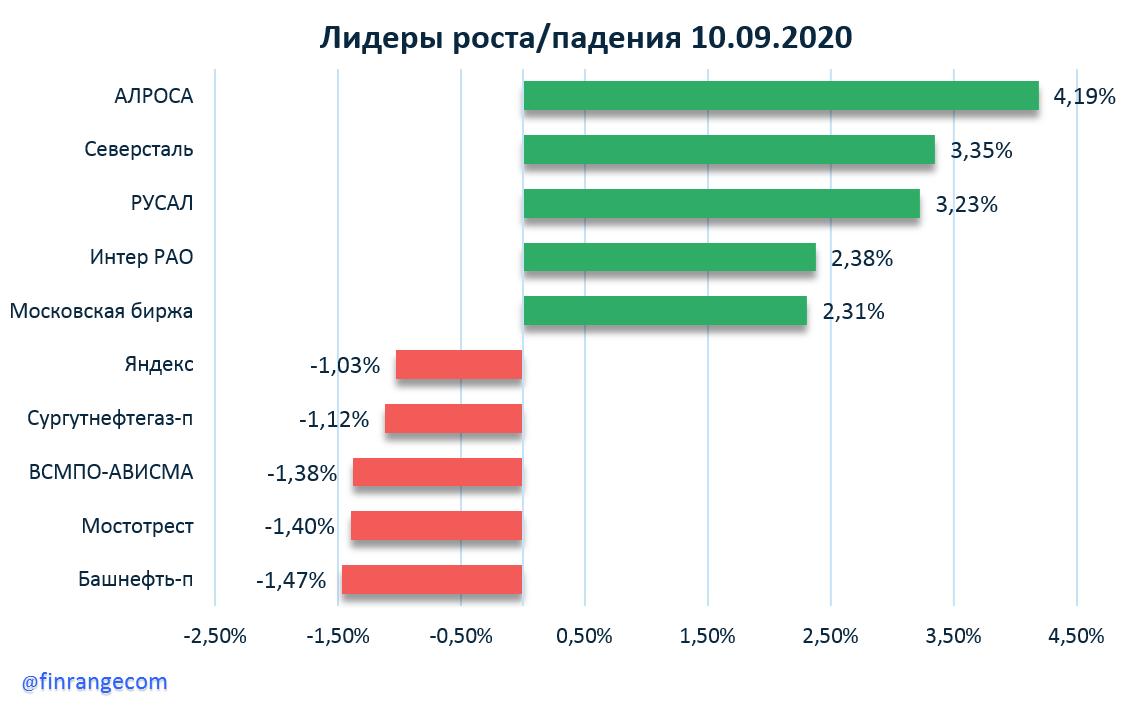 Рынок акций сегодня: Интер РАО, АЛРОСА, Черкизово, Сбербанк, Яндекс